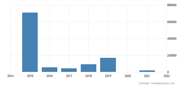 belarus exports trinidad tobago