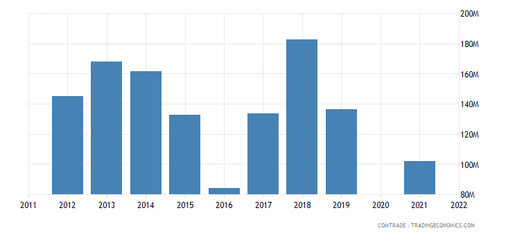 belarus exports turkey