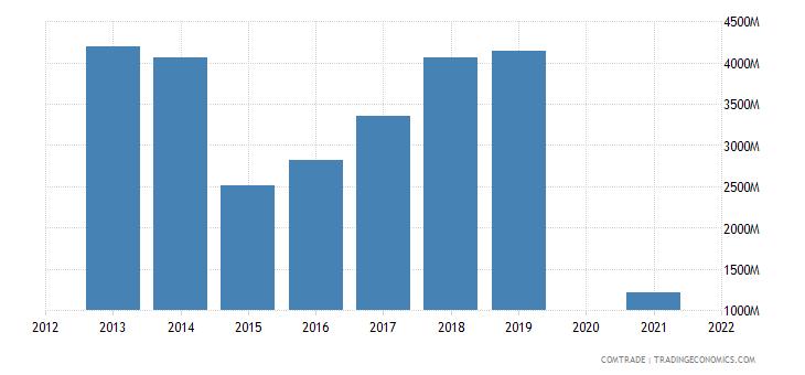 belarus exports ukraine