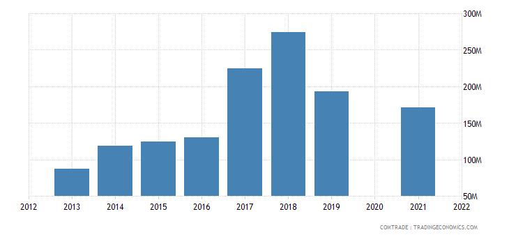 belarus exports united states