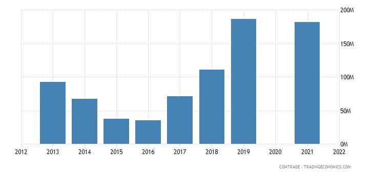 belarus exports uzbekistan