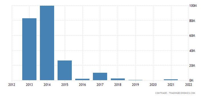 belarus exports venezuela