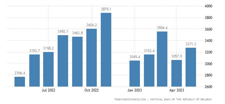 Belarus Exports