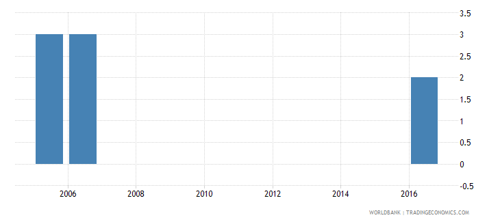 belarus extent of director liability index 0 to 10 wb data