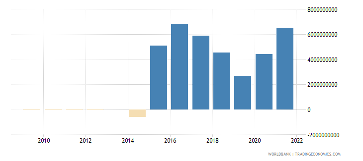 belarus external balance on goods and services constant lcu wb data