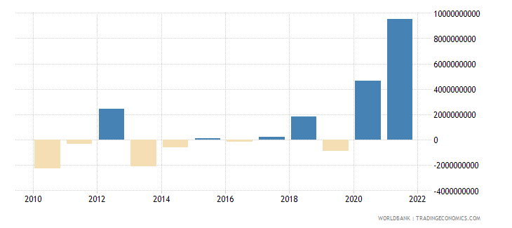 belarus external balance on goods and services current lcu wb data