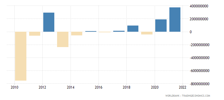 belarus external balance on goods and services us dollar wb data