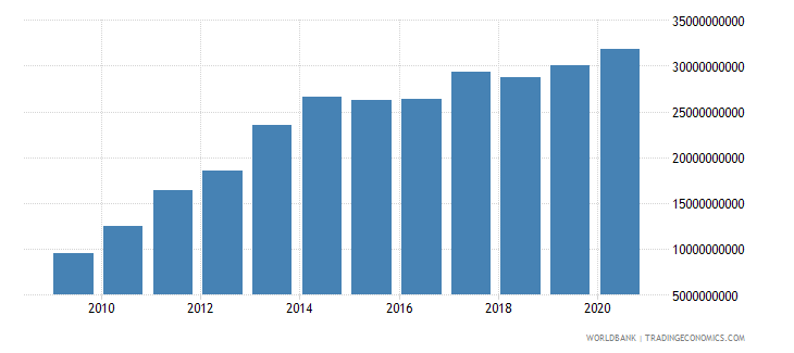 belarus external debt stocks long term dod us dollar wb data