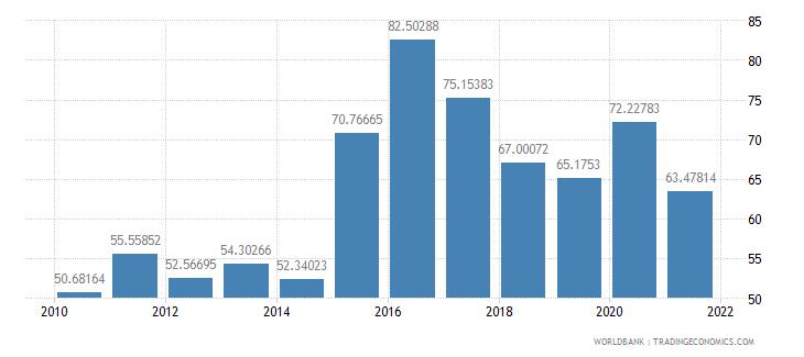 belarus external debt stocks percent of gni wb data