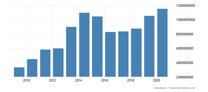 belarus external debt stocks private nonguaranteed png dod us dollar wb data