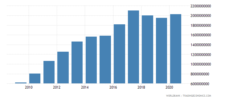 belarus external debt stocks public and publicly guaranteed ppg dod us dollar wb data