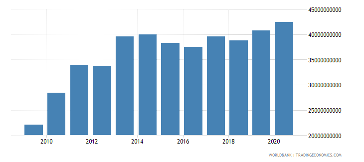 belarus external debt stocks total dod us dollar wb data