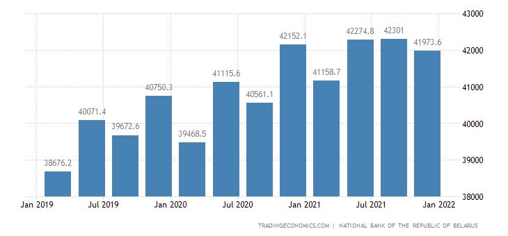 Belarus Total Gross External Debt