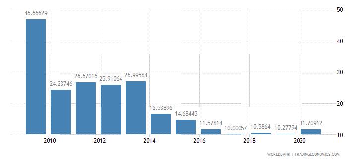 belarus fertilizer consumption percent of fertilizer production wb data