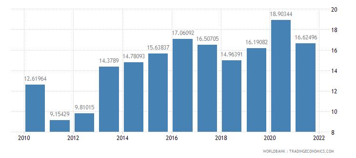 belarus food exports percent of merchandise exports wb data