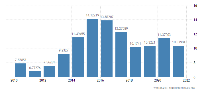belarus food imports percent of merchandise imports wb data