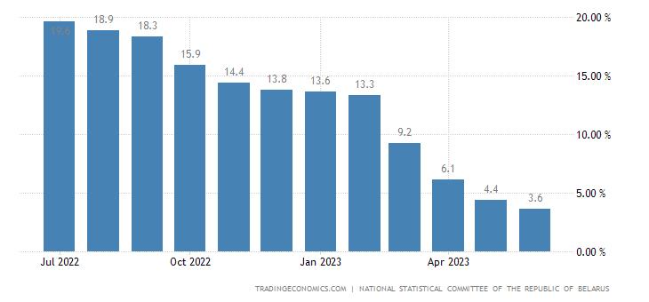 Belarus Food Inflation