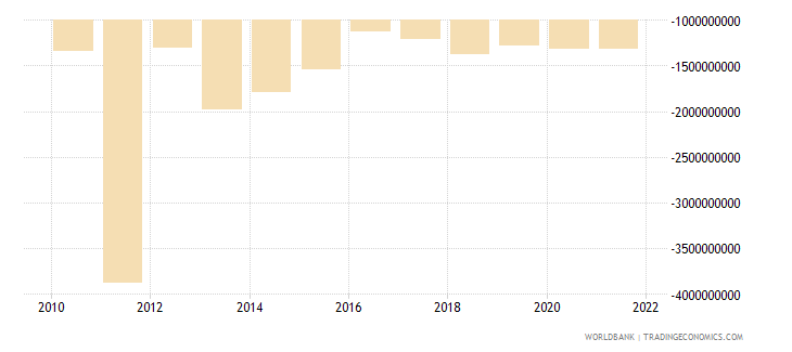 belarus foreign direct investment net bop us dollar wb data
