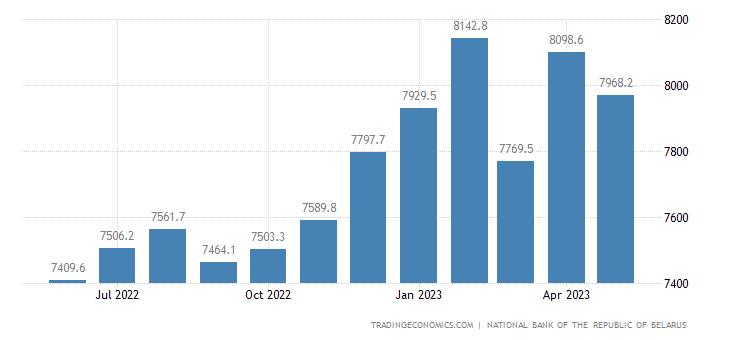 Belarus Foreign Exchange Reserves