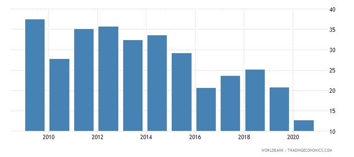 belarus fuel exports percent of merchandise exports wb data