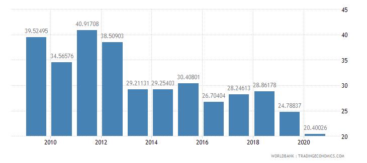 belarus fuel imports percent of merchandise imports wb data