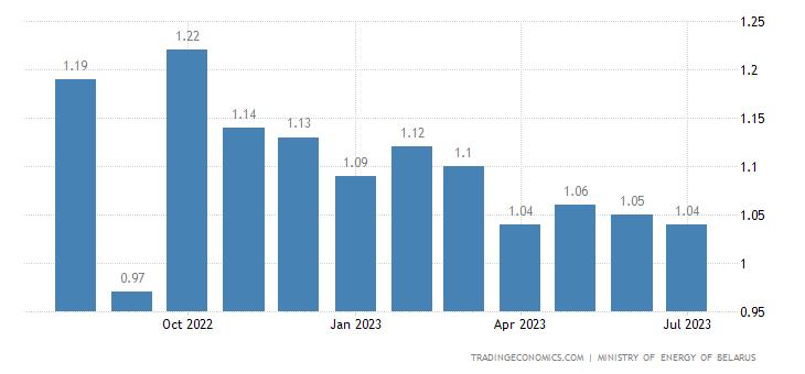 Belarus Gasoline Prices