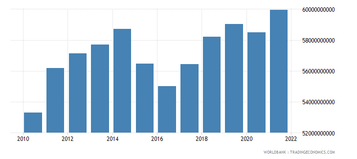 belarus gdp constant 2000 us dollar wb data