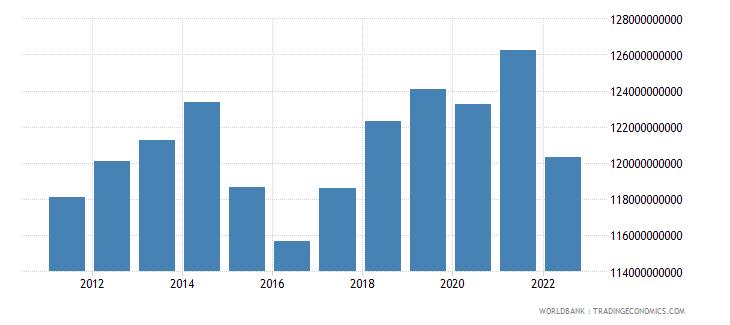 belarus gdp constant lcu wb data
