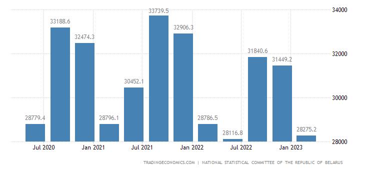 Belarus GDP Constant Prices