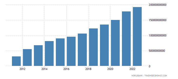 belarus gdp current lcu wb data