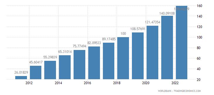 belarus gdp deflator base year varies by country wb data