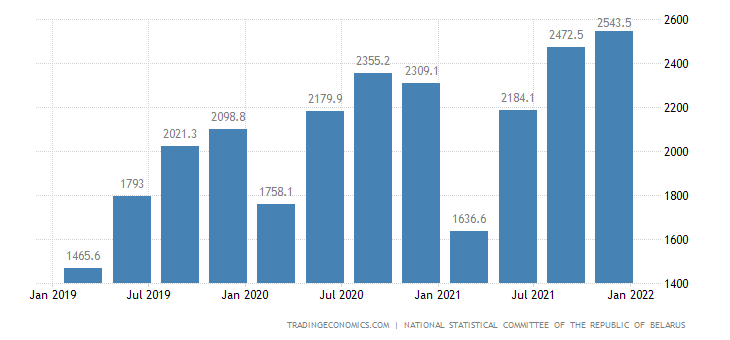 Belarus GDP From Construction