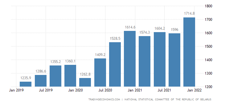 Belarus GDP From Public Administration