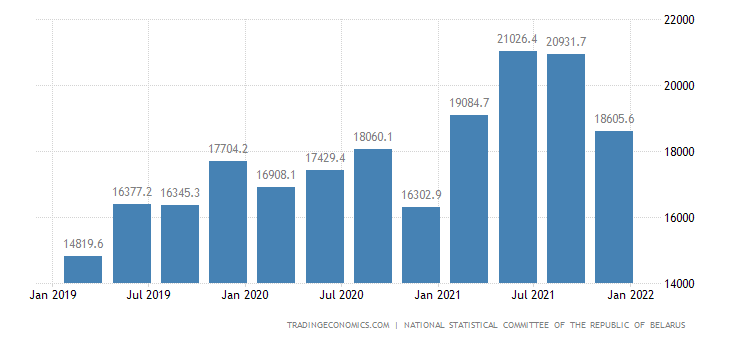Belarus GDP From Services
