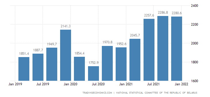 Belarus GDP From Transportation, Storage, Postal and Courier Activities