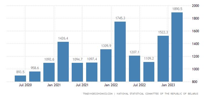 Belarus GDP From Utilities