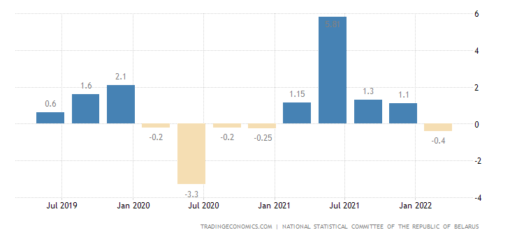 Belarus GDP Annual Growth Rate