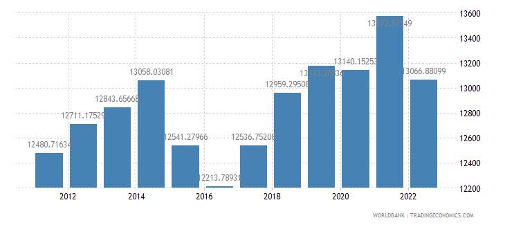 belarus gdp per capita constant lcu wb data