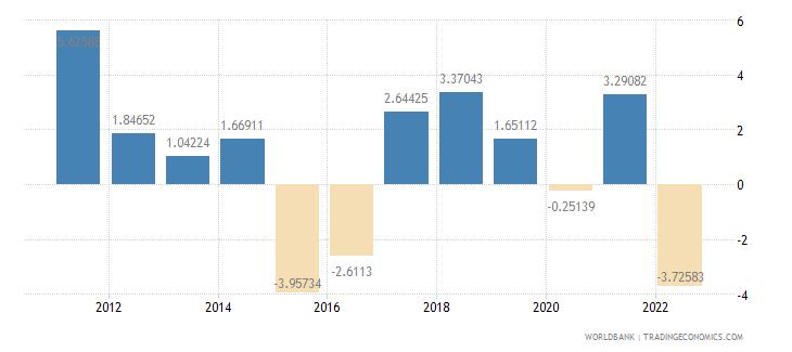 belarus gdp per capita growth annual percent wb data