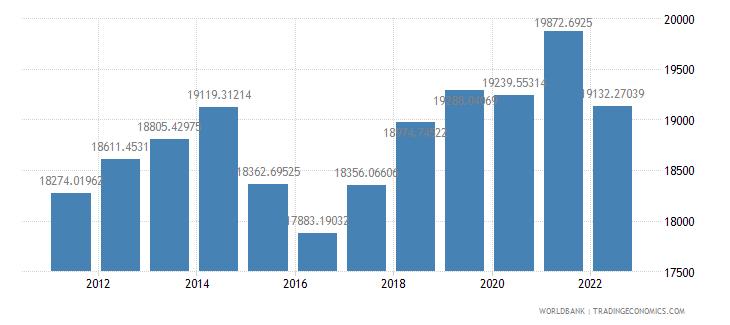 belarus gdp per capita ppp constant 2005 international dollar wb data