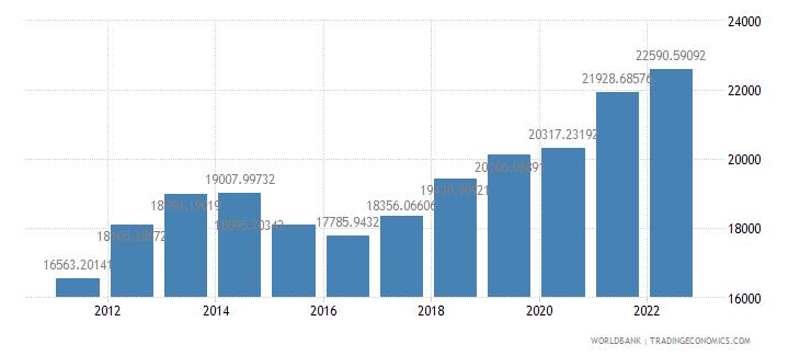 belarus gdp per capita ppp us dollar wb data