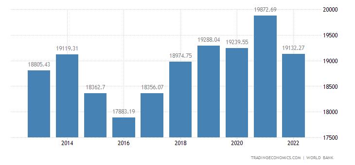 Belarus GDP per capita PPP