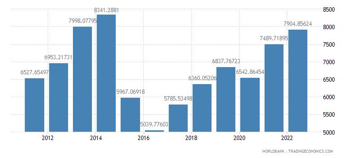 belarus gdp per capita us dollar wb data