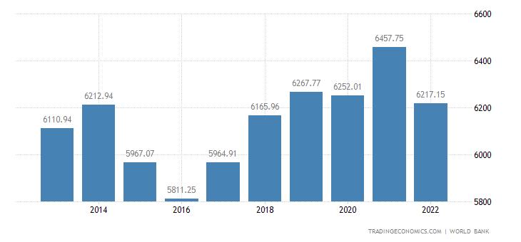 Belarus GDP per capita