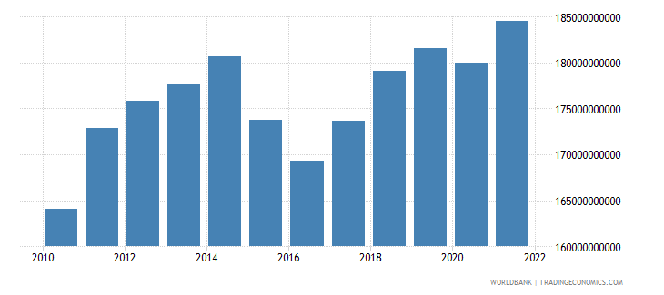 belarus gdp ppp constant 2005 international dollar wb data