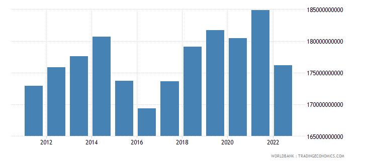 belarus gdp ppp constant 2005 international dollar wb data