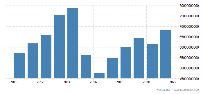 belarus gdp us dollar wb data