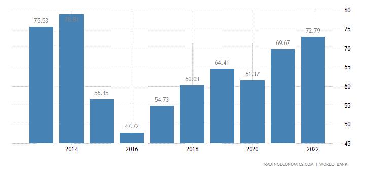 Belarus GDP