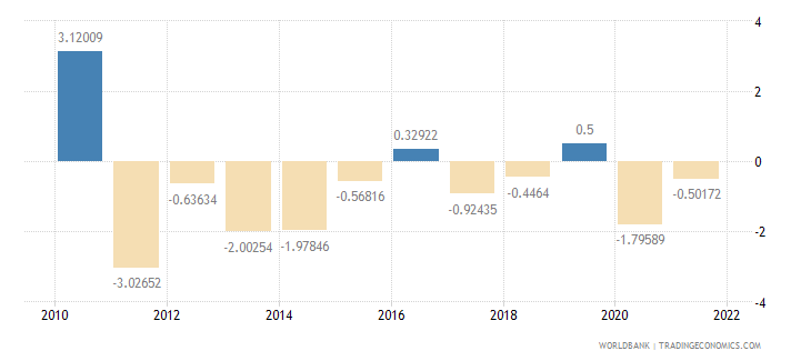 belarus general government final consumption expenditure annual percent growth wb data