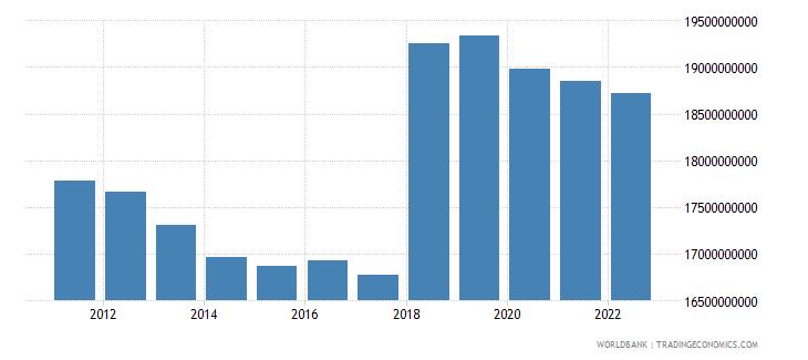 belarus general government final consumption expenditure constant lcu wb data